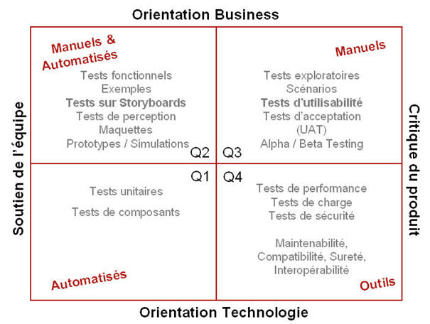 agile-quadrants